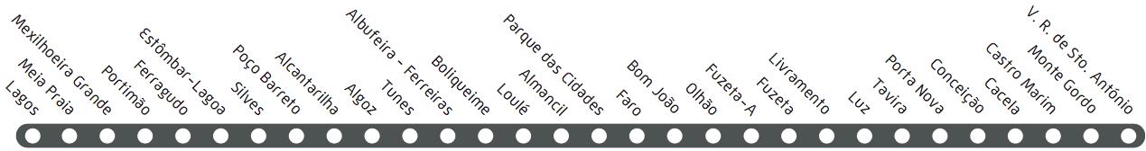 Linha do Algarve e respetivas estações